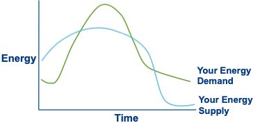 Your supply versus demand of energy. Transform your energy with the Welbee learning centre. This is a graph showing how the lines might look over a day.