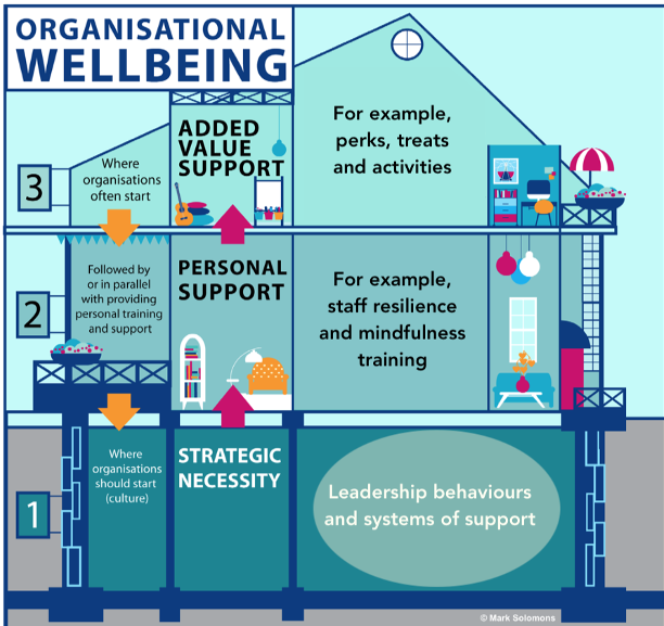 Image of the House of Organisational Wellbeing (copyright Welbee)